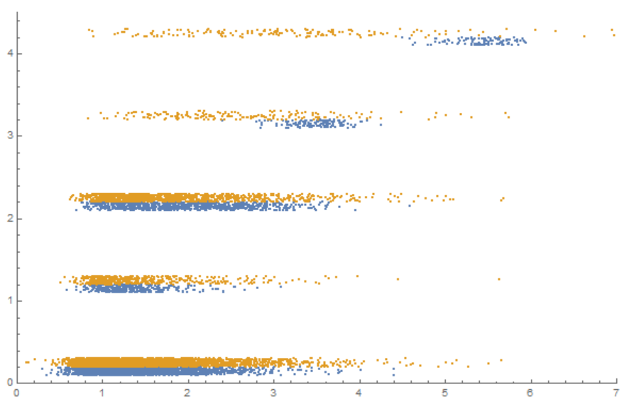 Blue dots are from the training set, orange dots are from the validation set. x axis is the activation of a top layer neuron. y axis is the original label (0 to 4)