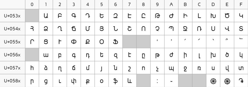 Armenian alphabet in the Unicode space. Source: Wikipedia